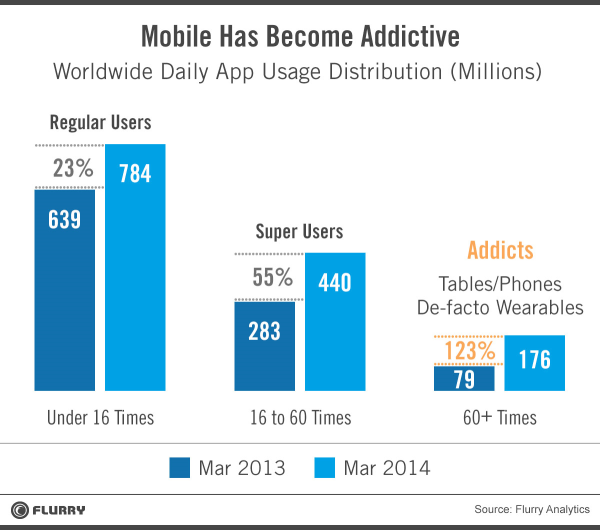 Mobile Addicts - Chart 1