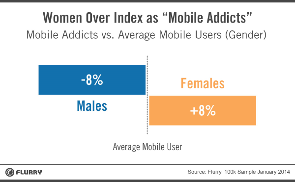 Mobile Addicts - Chart 2