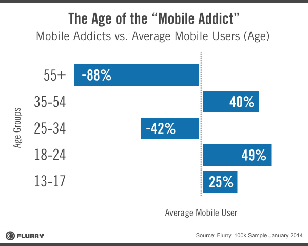 Mobile Addicts - Chart 3