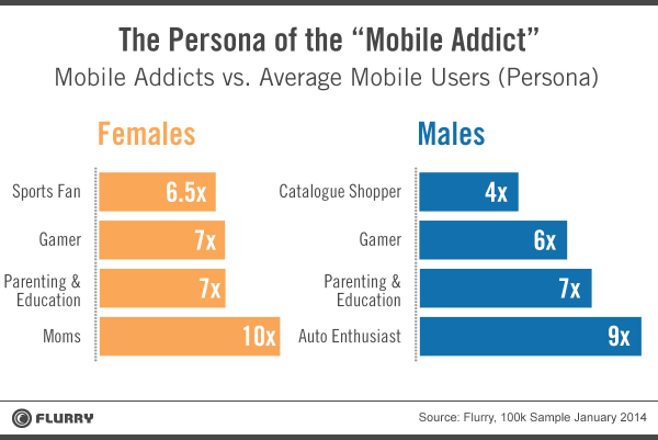 Mobile Addicts - Chart 4
